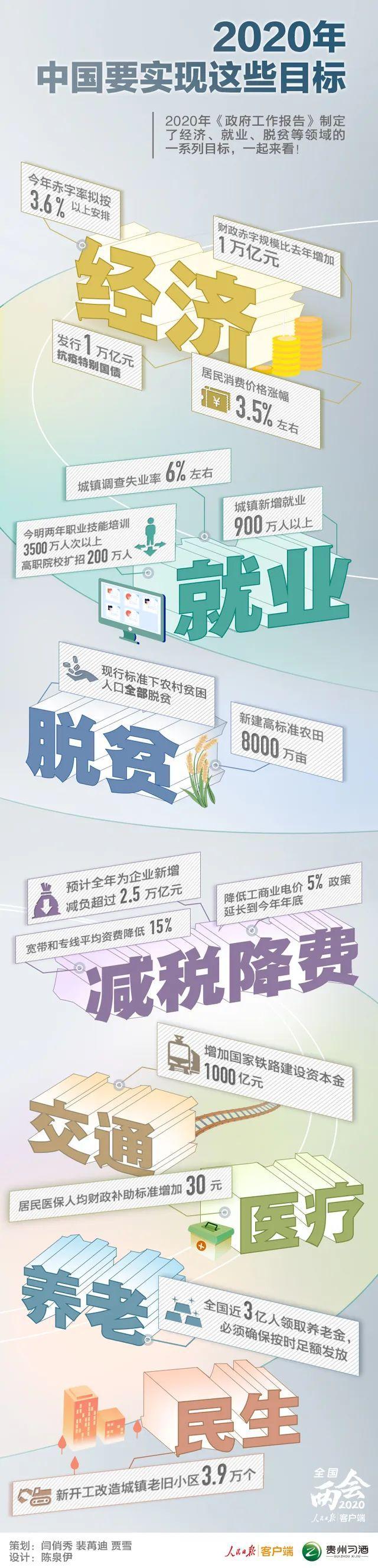 与你有关!2020年,中国要实现这些目标安卓版