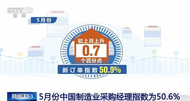 解读:中国制造业生产经营持续恢复中 非制造业恢复性回升力度有所增强安卓版