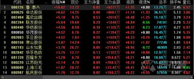货币贬值股市大涨,快讯:人民币持续贬值提振概念股 纺织板块多股大涨