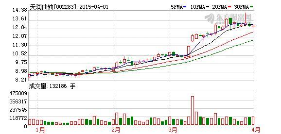 天润曲轴股票股吧,天润曲轴(002283)大宗交易数据一览(04-14)