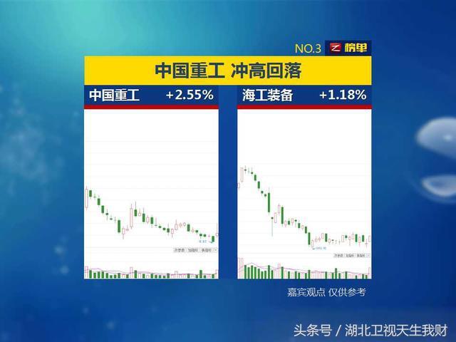 中国重工股票行情分析,最榜单:最堪忧的回调——中国重工