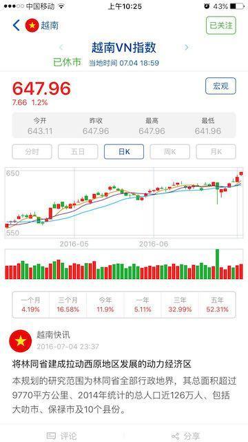 越南股市时间,突破数年阻力位后,越南股市今年已涨12%,海外投资也持续涌入