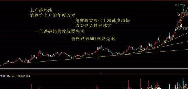 股票突破画线,好文:教你如何画好趋势线和颈线,以便测算股票买卖点,建议收藏