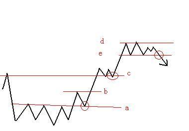 股票突破画线,第一天,学习股票突破交易法:关键点交易法「转」