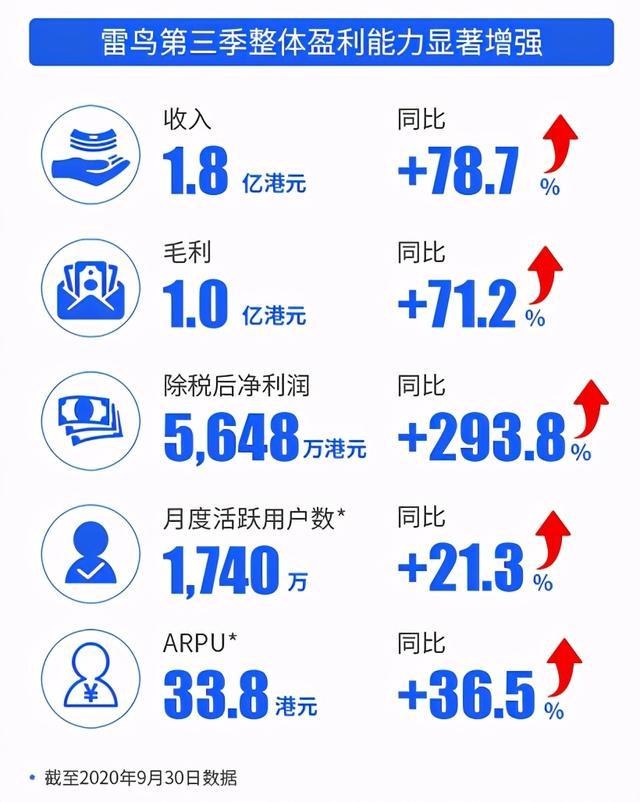 TCL发布Q3财报,旗下雷鸟科技净利润同比增长293.8%