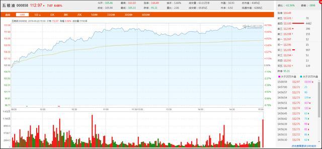 五粮液 股吧,五粮液股票今日上涨6.68%创新高,成各分析师看好白酒企业