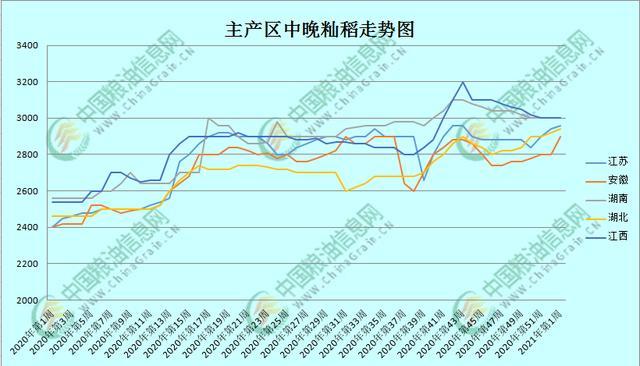 近段时间中国稻米期货价格会出现大范畴增涨吗?