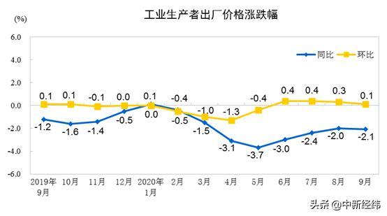 国家统计局:9月PPI同比降2.1% 原材料工业价格降6.2%