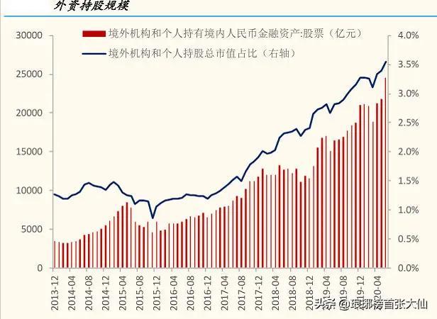 看的懂中国品牌的只有外国人,周五外资抄底A股!-今日股票_股票分析_股票吧