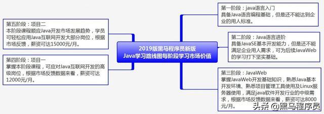 经过慎重考虑,我拿出这套适合初学者入门的Java基础完整版视频插图(6)