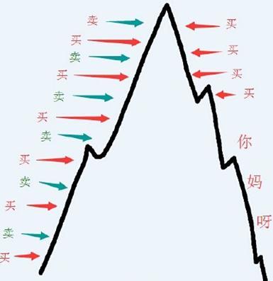 中国股市史上最全选股公式集锦,成