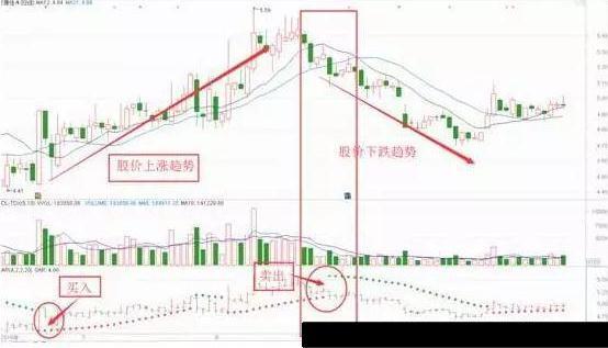 sar选股 绿色,SAR指标如何使用?学会这几招,股票轻松买卖!