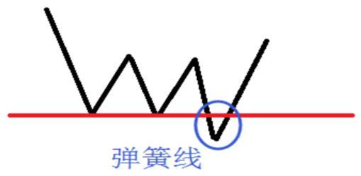 炒股秘籍——一招简单实用的短线买