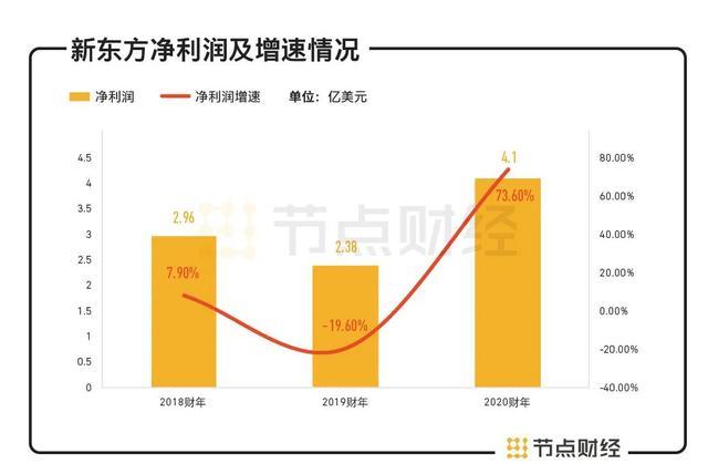 净利润同比增长73.6%,新东方迎来线上战役,如何再造新东方?