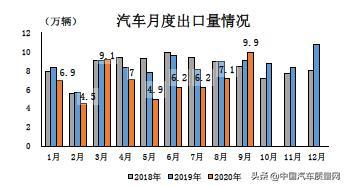 9月汽车出口9.9万辆 同比增长10.7%