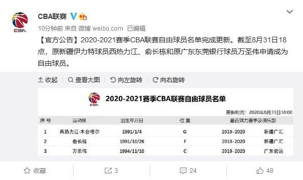 CBA官方公布联赛自由球员名单 新疆两大冠军成员在列www.smxdc.net