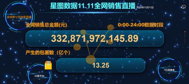 星图一周资讯:双十一期间全网销售额达8403 亿元人民币;