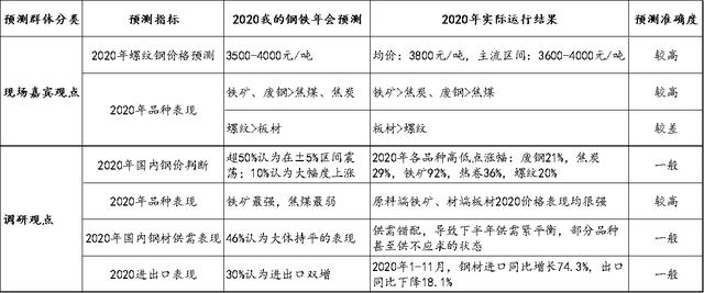 """6600多份线上调研,展望2021年钢铁行业""""十大热点""""插图"""