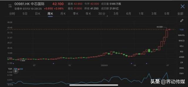 中芯国际遭弃购1348.03万,共计49.1万股-今日股票_股票分析_股票吧