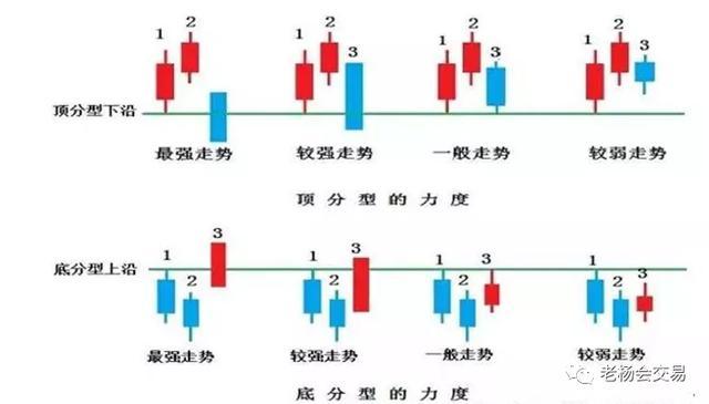 老杨讲禅——顶分型与底分型(2)