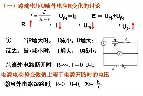 【高考物理】高中物理选修3-1知识点梳理归纳
