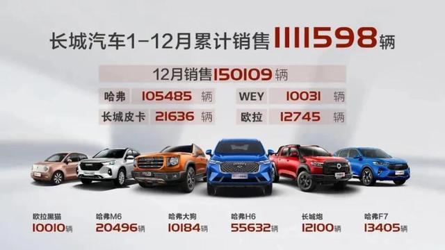 2020年汽车制造业总计销售量预计2527