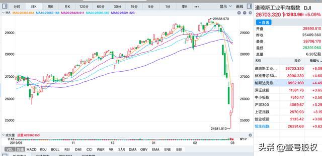 美股高开对中国股市有没有影响,昨夜美股暴涨1300点,涨幅超5%,对A股将有何影响?