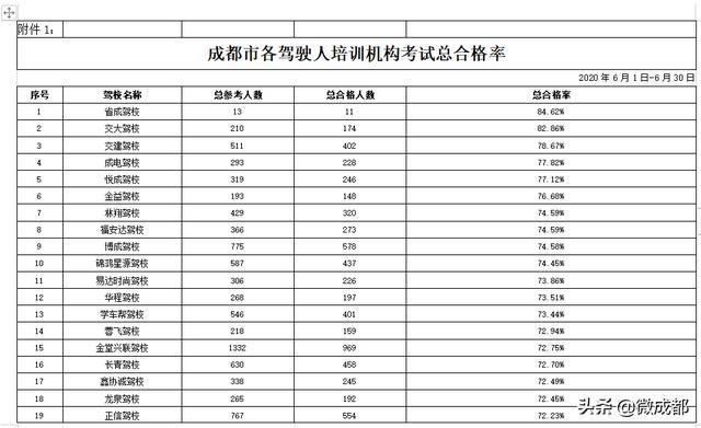 6月成都132所驾校考试合格率出炉 新津驾校等相对较低插图