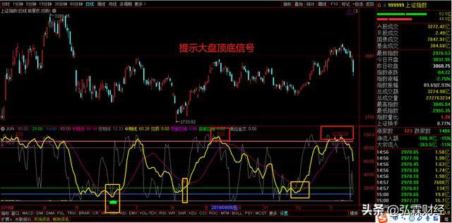 股票超实用准确的提示波段顶底的短