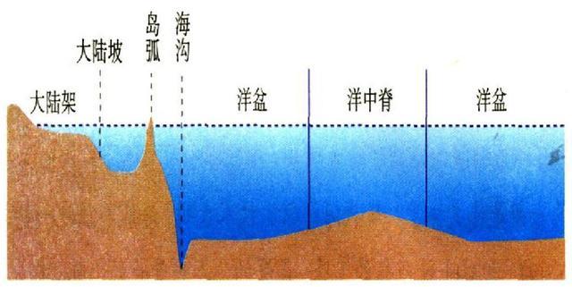 高中地理——每日讲1题(海底的地形、大洋中脊、六大板块)