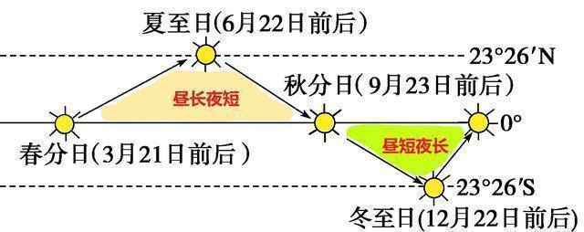 高中地理——每日讲1题(昼长、夜长、日出、日落、太阳高度角)