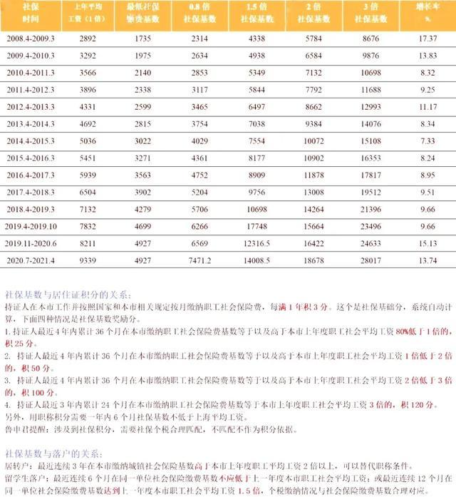 2020年落户上海最新社保基数要求!新政策已公布【www.smxdc.net】