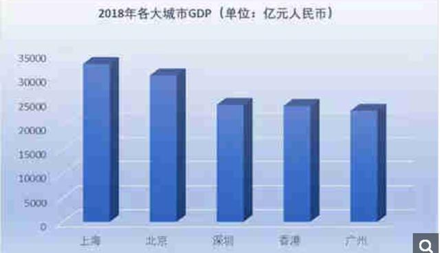 """香港被""""打脸""""?深圳GDP首次超越香港,领先香港近221亿人民币!www.smxdc.net"""