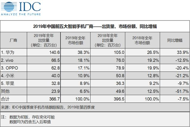 禁用微信群iPhone销量下滑30%?还是太乐观了-微信群群发布-iqzg.com