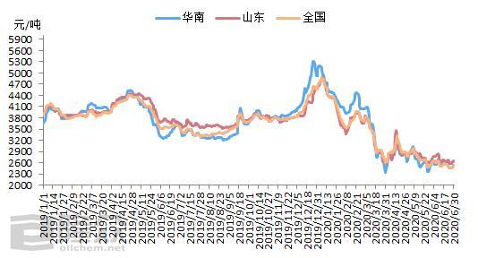 一个字——跌!液化气价格刷新历史新低-今日股票_股票分析_股票吧