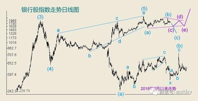 全球银行股走势分析