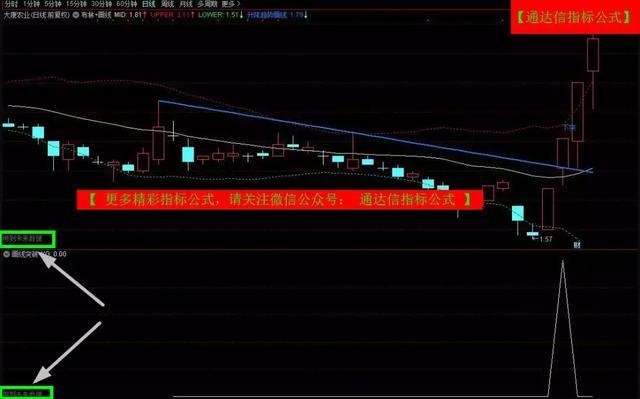 股票突破画线,升降趋势画线指标 源码、主图、副图/选股