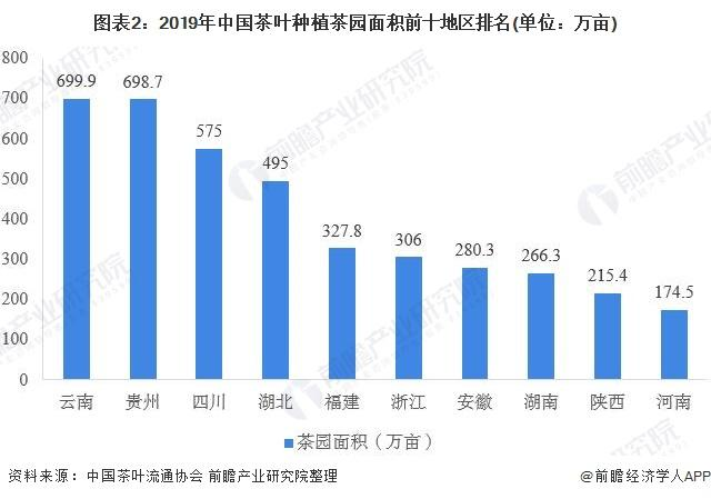 2020年中国茶叶行业市场现状与发展趋势分析-今日股票_股票分析_股票吧