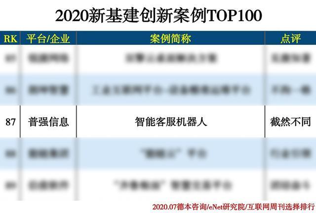 助力智慧交通,普强入选2020新基建创新案例TOP100-今日股票_股票分析_股票吧