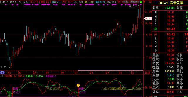 """股票红色筹码,""""筹码分布""""是寻找主力的最好方式,从洗盘到控盘简单明了"""