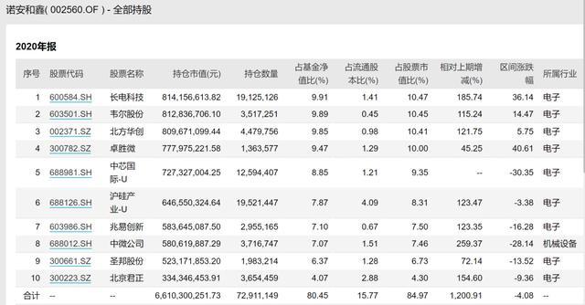 蔡嵩松持股公布!依然重仓股半导体材料,经营规模提升400亿