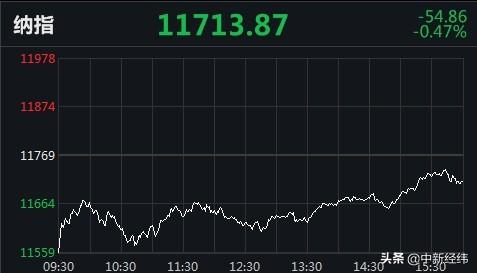 美股三连跌,科技股普跌!名创优品IPO首日收涨逾4%