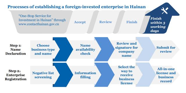 外资企业在海南自贸港设立公司,看这篇服务指南!-今日股票_股票分析_股票吧