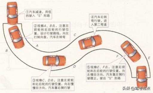 「建议收藏」驾考各科目知识点,记下了你的驾照就到手了插图(6)