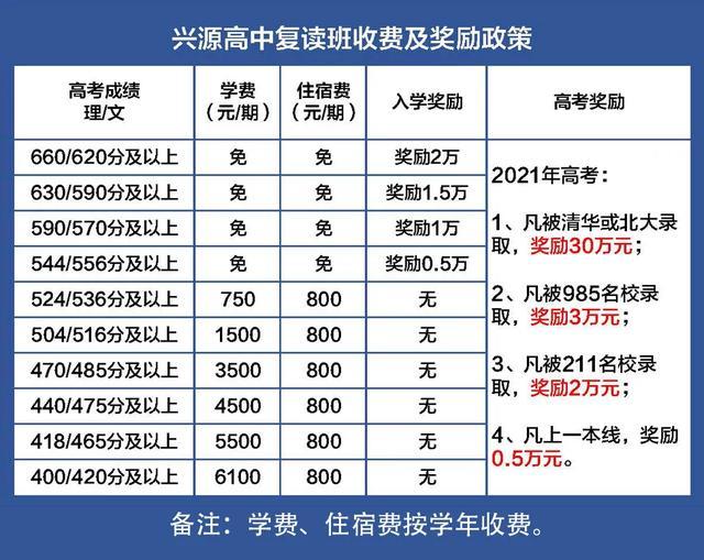 鲁山一高示范引领,兴源高中2020年复读班火爆招生中插图2