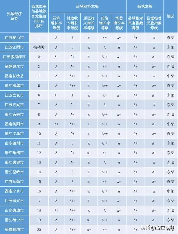 「头条」2020权威全国百强县名单出炉插图6