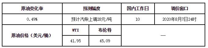 """""""5元时代""""继续!涨幅未达50元/吨红线,国内油价本轮搁浅调整"""