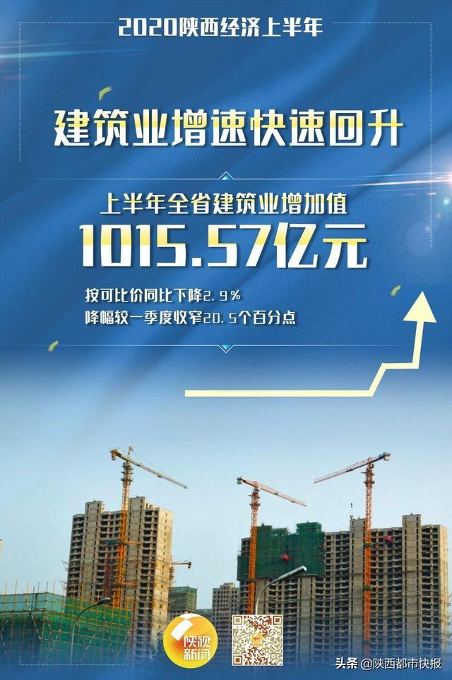 图说丨陕西今年上半年实现生产总值11794.92亿元-今日股票_股票分析_股票吧