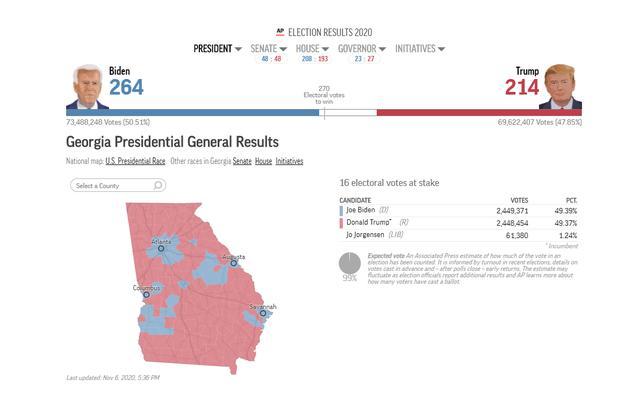 """美媒:佐治亚州""""翻蓝"""",拜登领先917票 全球新闻风头榜 第1张"""