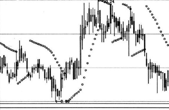威尔斯威尔德 股票,一种经典的判断股市转势和顶底的指标——SAR,很多散户竟浑然不知!